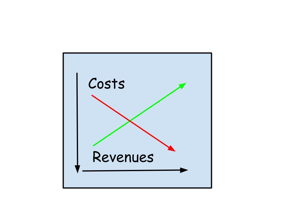 Graph showing revenues vs costs